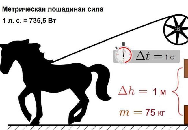 метрическая лошадиная сила