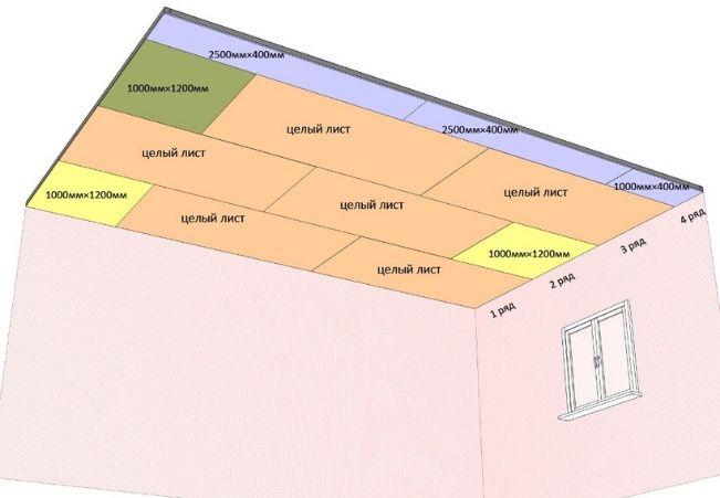 Расчет листов гипсокартона на потолок