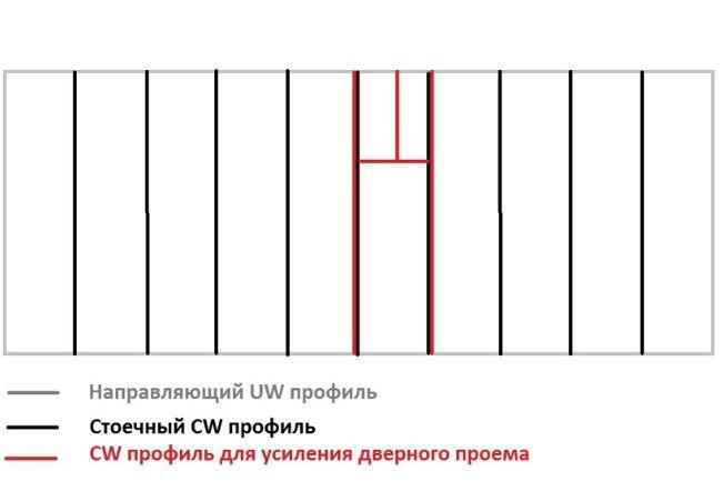 расчет профиля для дверного проема
