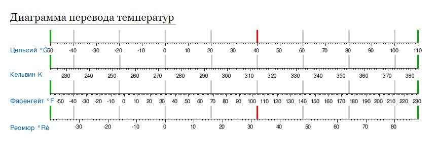 Диаграмма температур по разным шкалам