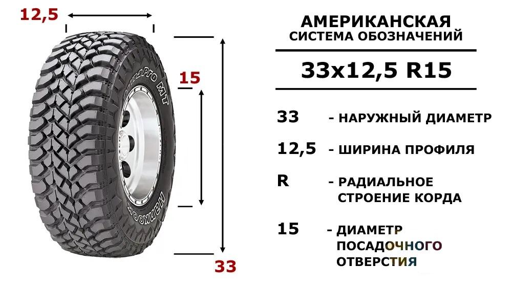 Калькуляторы пересчета и сравнения шин американского и европейского типоразмеров