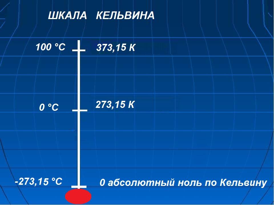 Шкала температур по Кельвину