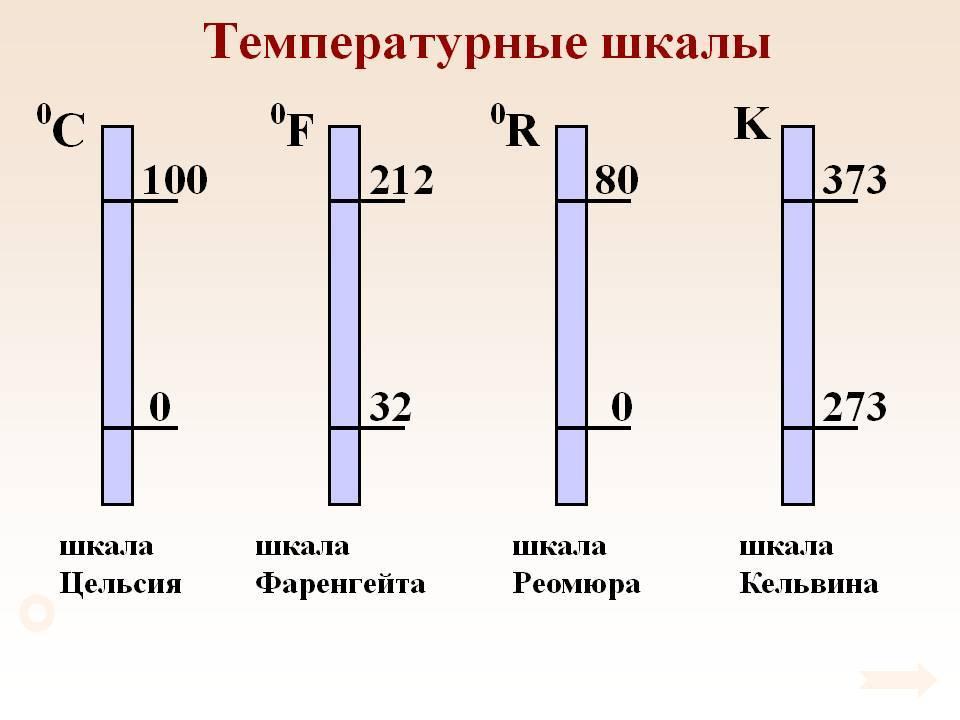 Конвертер температур, температурные шкалы