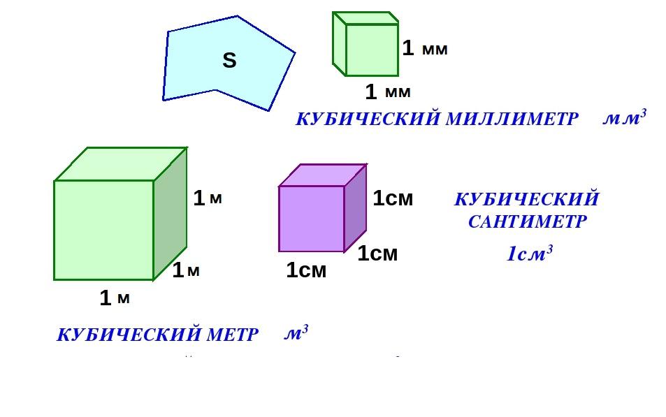 Измерение объема