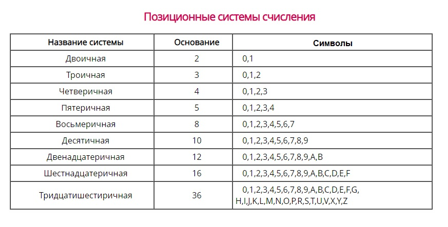 Символы записи чисел в позиционных сисиемах
