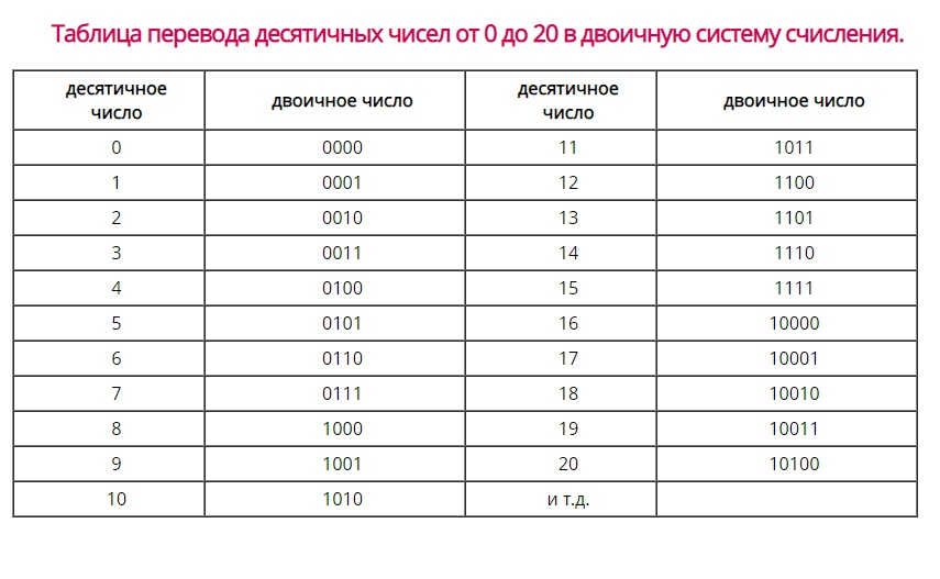 Таблица перевода десятичных чисел от 0 до 20