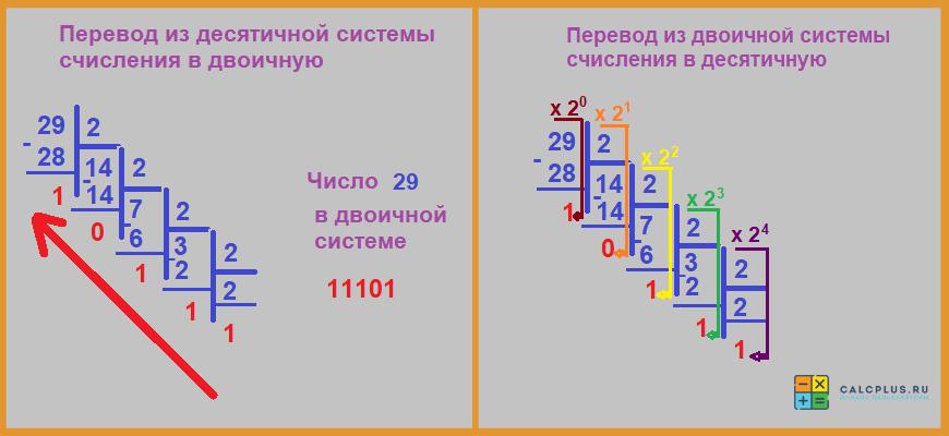 Перевод из десятичной в двоичную, конвертер систем счисления