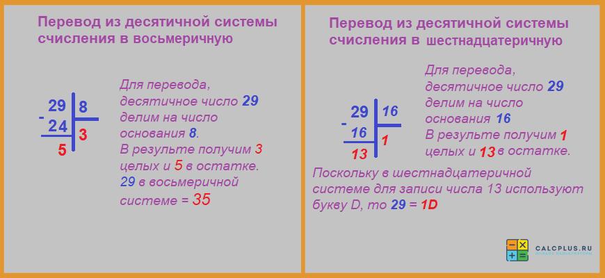 Как переводить из десятичной системы в восьмеричную, конвертер систем счисления и шестнадцатеричную
